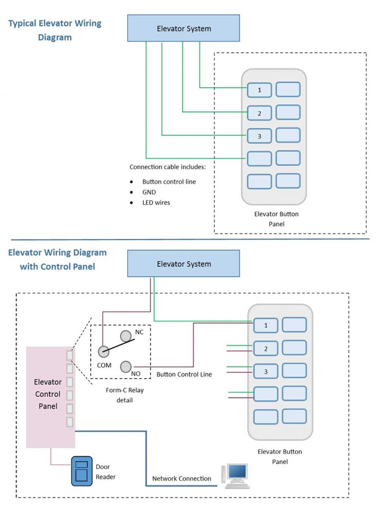 Sơ đồ kết nối hệ thông phân tầng thang máy