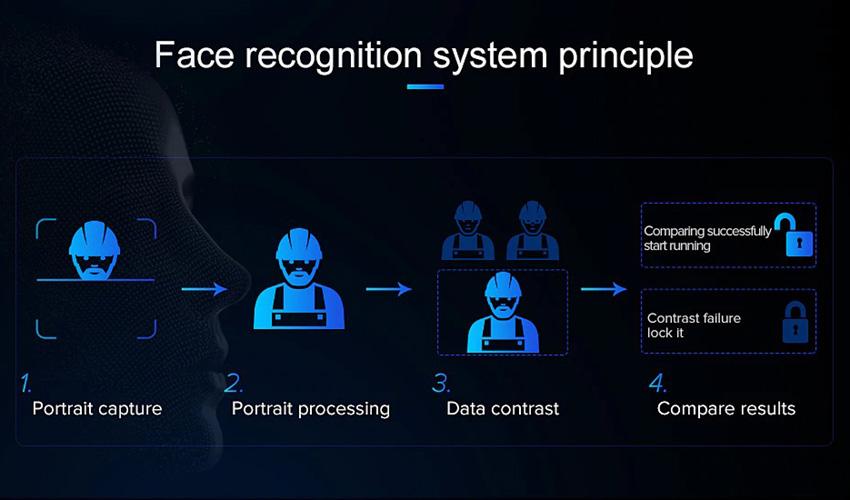 Quy trình của hệ thống nhận diện khuôn mặt